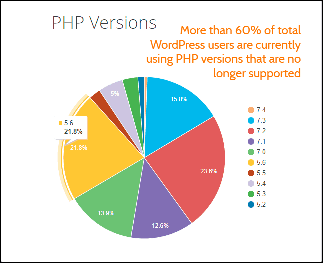 WordPress PHP Версии Статистика