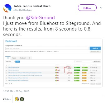 Bluehost na SiteGround GTmetrix