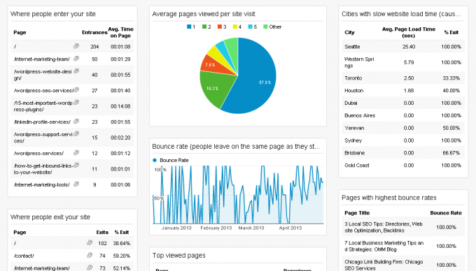 Vhodi in izhodi - Google Analytics