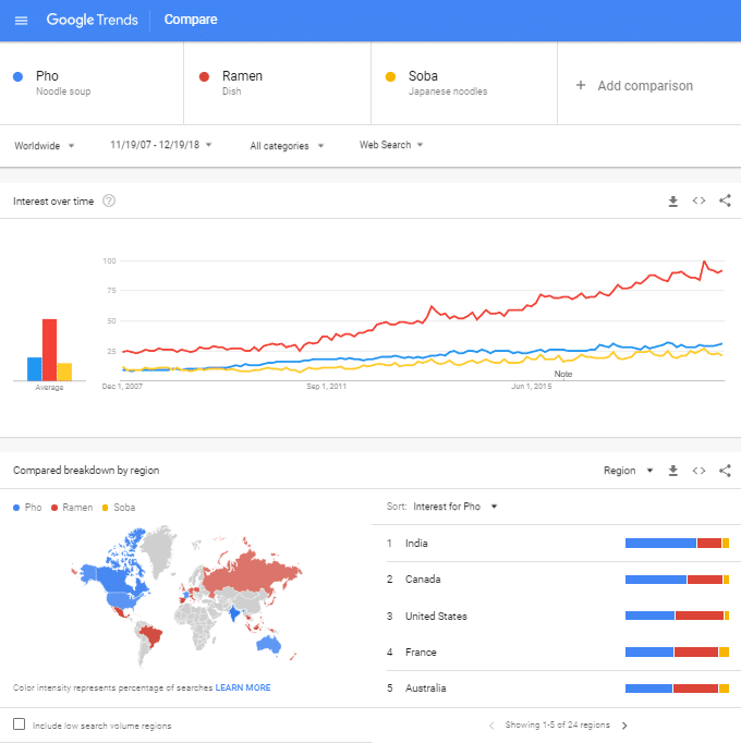 Google Trends Nyckelord