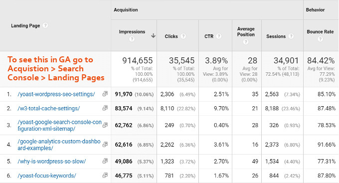 Landningssidor Google Analytics