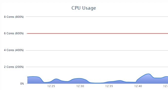 Vähennä-CPU-Usage-WordPress