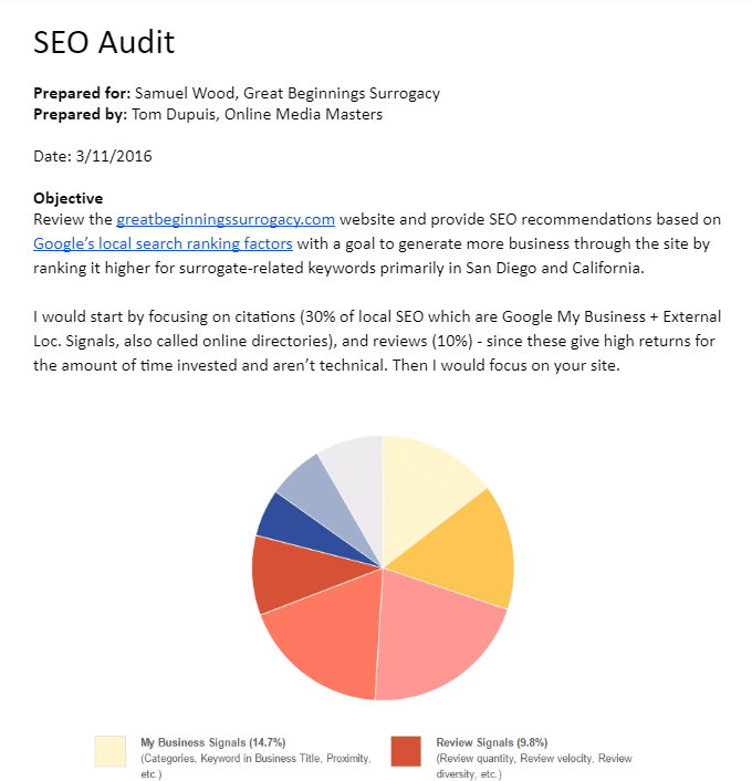 Template Audit SEO