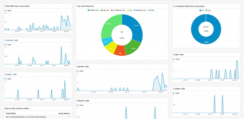 Sociale medier Google Analytics Dashboard