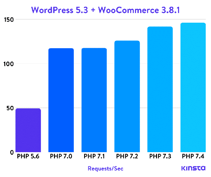 WooCommerce PHP Benchmarks