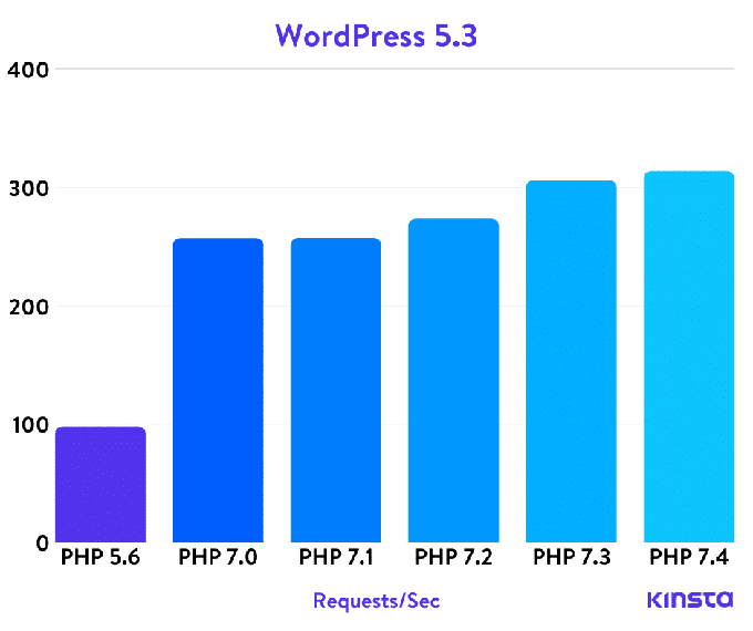 WordPress PHP бенчмарки