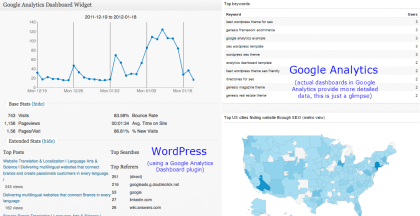 แผงควบคุม WordPress vs Google Analytics