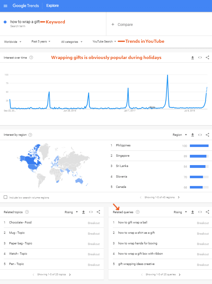 YouTube-nyckelord - Google Trends