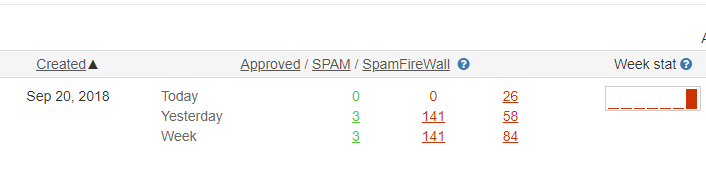Estatísticas de logs de spam do CleanTalk